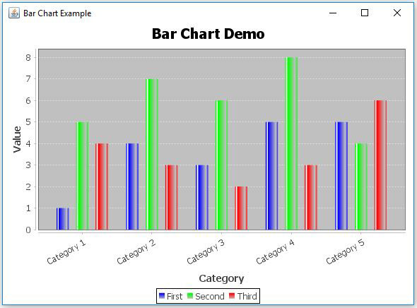 JFreeChart Bar Chart Example