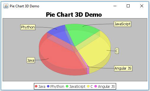 Jfreechart Pie Chart 3d Example Javascan