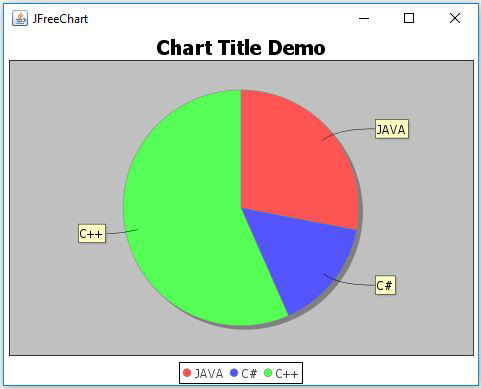 JFreeChart Chart Title Example