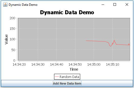 JFreeChart Dynamic Data Demo Chart Example