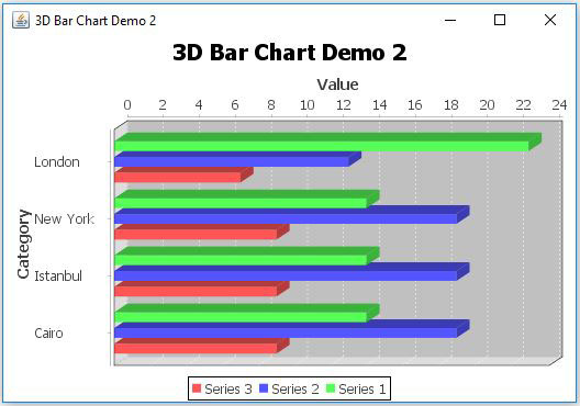 JFreeChart Bar Chart 3D Horizontal