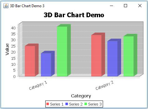 JFreeChart Bar Chart 3D Example