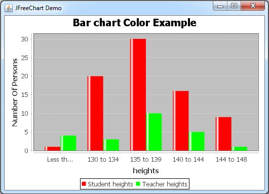 Jfreechart Barchart Color Customise Javascan